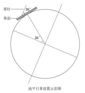 地平日晷放置示意图