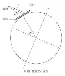 赤道日晷放置示意图