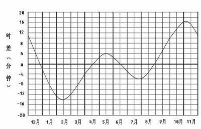 真平太阳时差曲线图